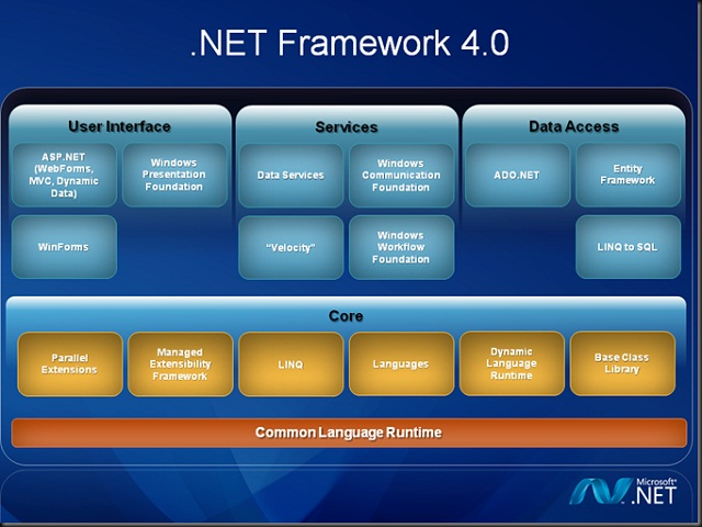 allindir-dot-net-4-framework.jpg (640×480)